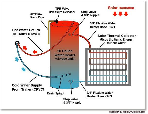 38 best solar water heater images on pinterest alternative energy solar hot water ccuart Gallery