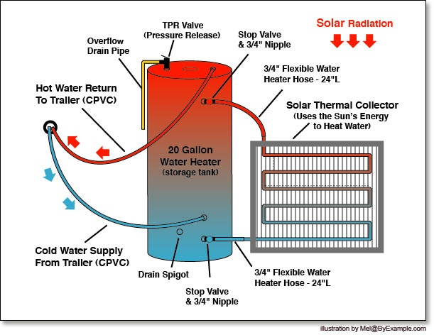 1000+ images about Solar Water Heater on Pinterest