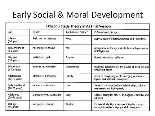 observational stages of piaget erikson Erikson identified eight stages of psychosocial development, with each stage presenting a conflict that must be overcome this lesson will discuss.