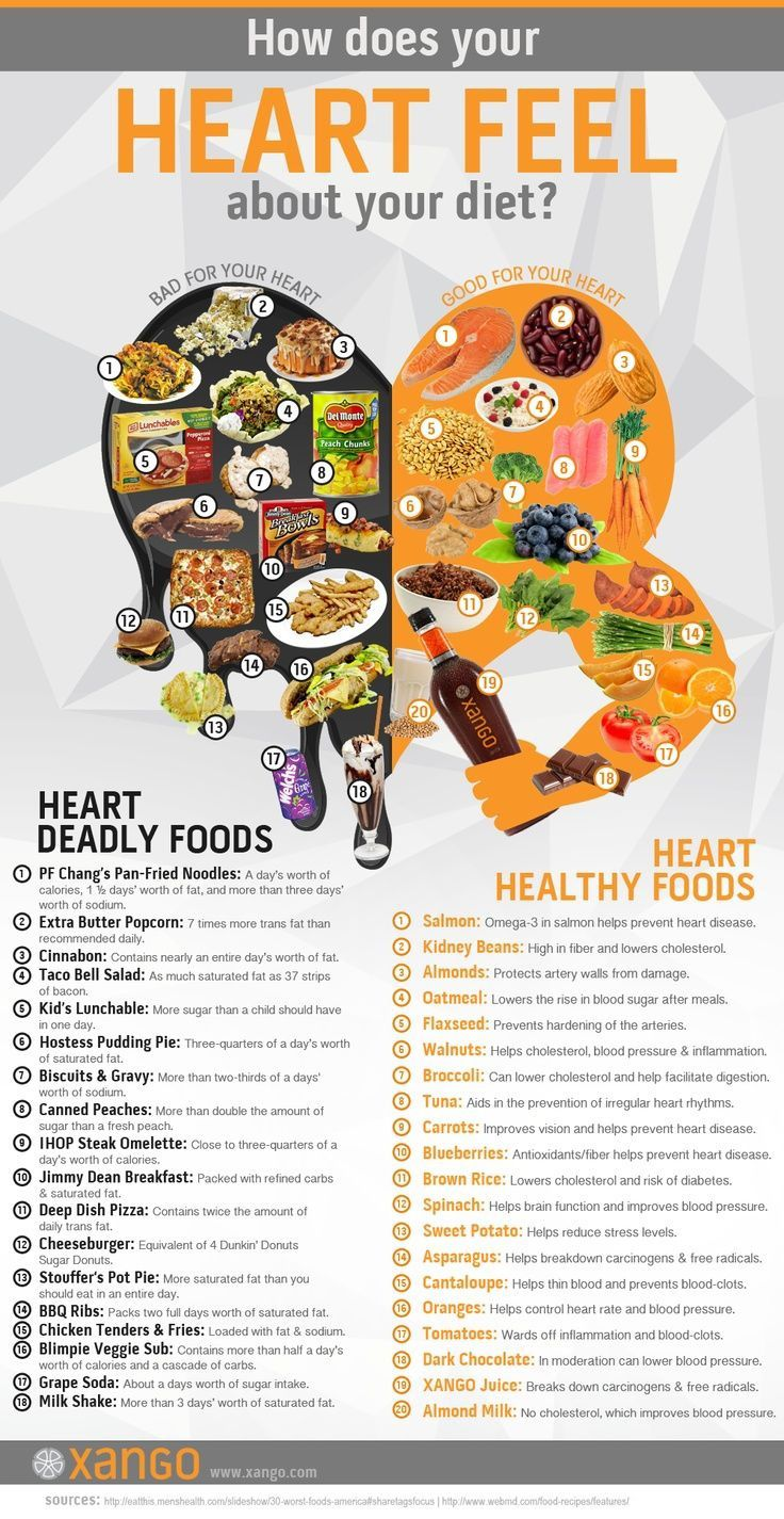 Food for your #Heart #Health some aren't vegan but it's good to know what's healthy in comparison!