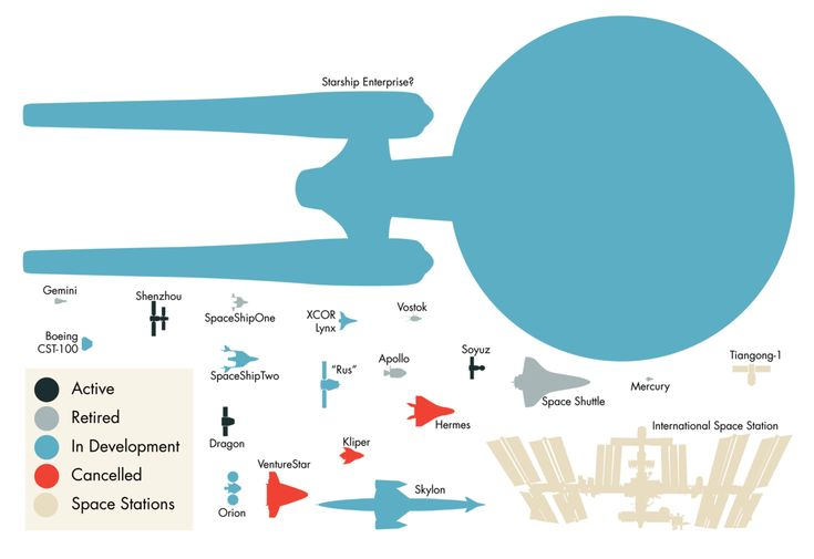 Spaceship sizes: Size Comparison, Real Life, Reallif Spaceships, Spacecraft, Stars Trek, Spaces Ships, Starship Enterprise, Spaces Crafts, Comparison Charts