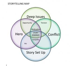 Storytelling Maps- Storytelling Creating Tools