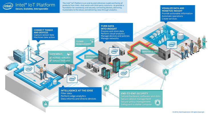 iot-platform-infographic.jpg (5100×2867)