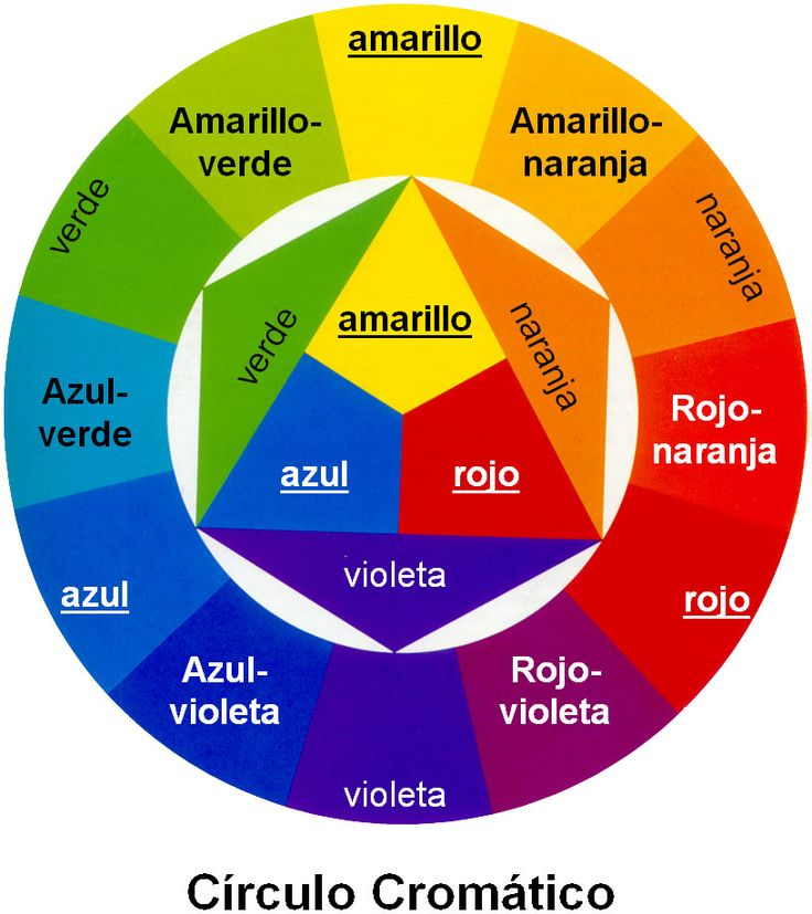 En la imagen podemos ver un círculo cromático. Esta imagen la he secado de Internet para poder explicar mejor las gamas de colores y como se forman. Existen muchos colores pero solo tres son los es...