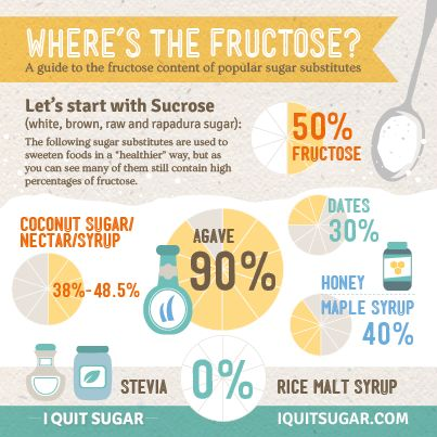 We highlight the amount of fructose in popular sugar substitutes and show that in some cases they contain more fructose than sugar.
