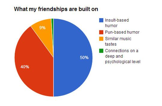 What My Friendships Are Based On