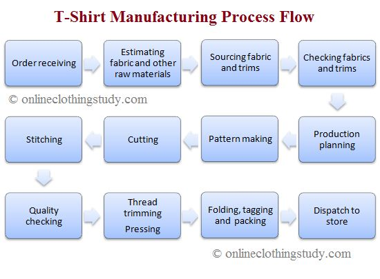 Flow Chart of Garments Manufacturing Process