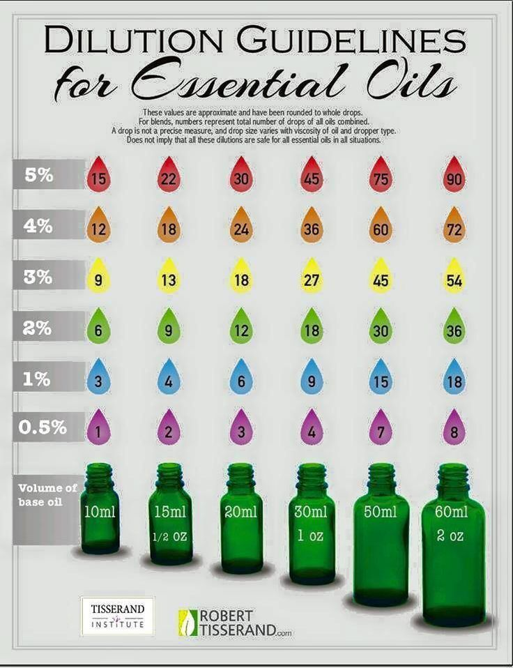 nice Living Daily With Essential Oils.: Essential Oil SafetybyDiMagio