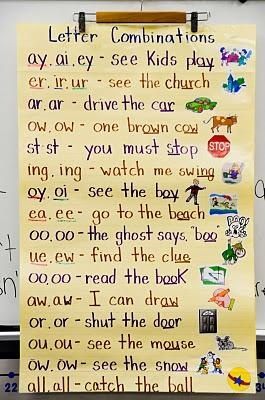 Letter Combinations and Blends Chart.  LOVE THIS!!!