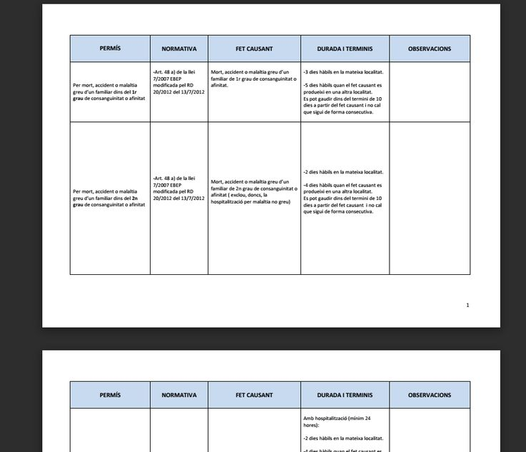 Aqui trobareu un quadre de permisos, llicències, reduccions i excedències