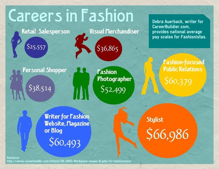 Careers in Fashion Infographic Credit Jessica Northey AVID
