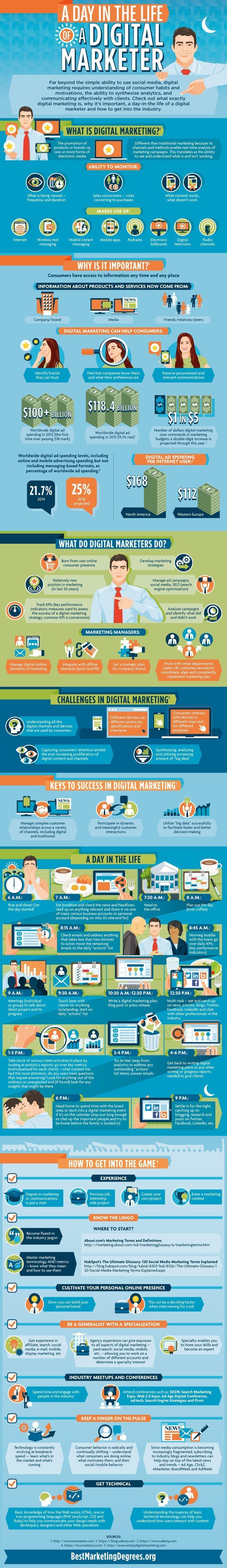 A Day in the Life of a Digital Marketer  Latest News & Trends in #digitalmarketing 2015   http://webworksagency.com - Leia os nossos artigos sobre Marketing Digital no Blog Estratégia Digital em http://www.estrategiadigital.pt/category/marketing-digital/