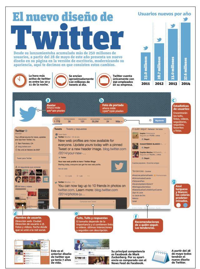 El nuevo diseño de #Twitter en una #Infografía vía @Alfredo Vela
