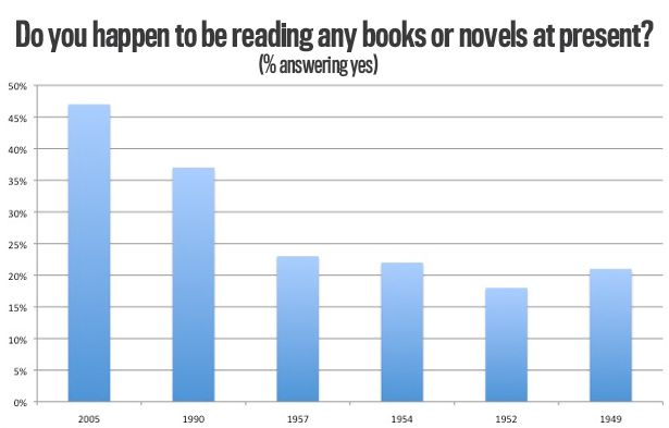 So, has the internet really killed reading books?  Thinking these stats show otherwise