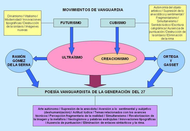 Características principales de las vanguardias.