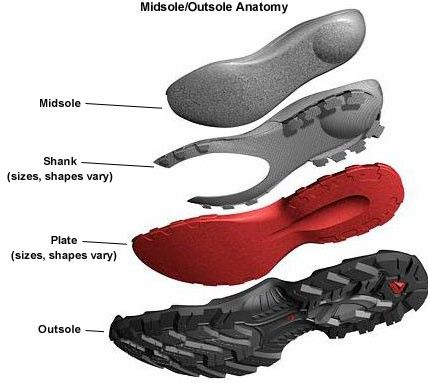 Hiking Boots How To Choose Hiking Shoes Camping