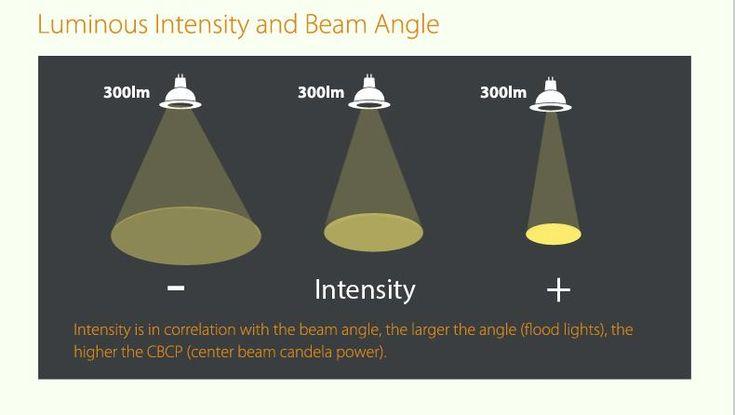 luminous intensity and beam angle relationship