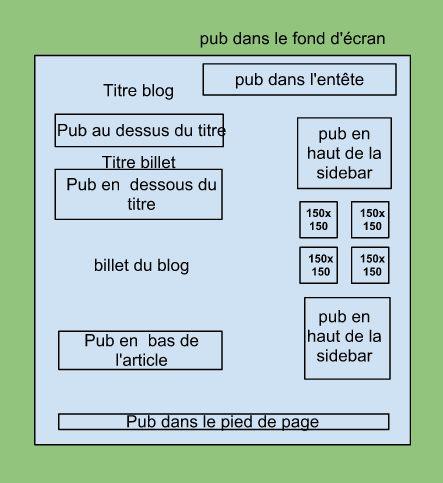 Combien facturer un encart publicitaire sur un blogue? | Conseil Blog, art de bloguer et de monétiser un blogue