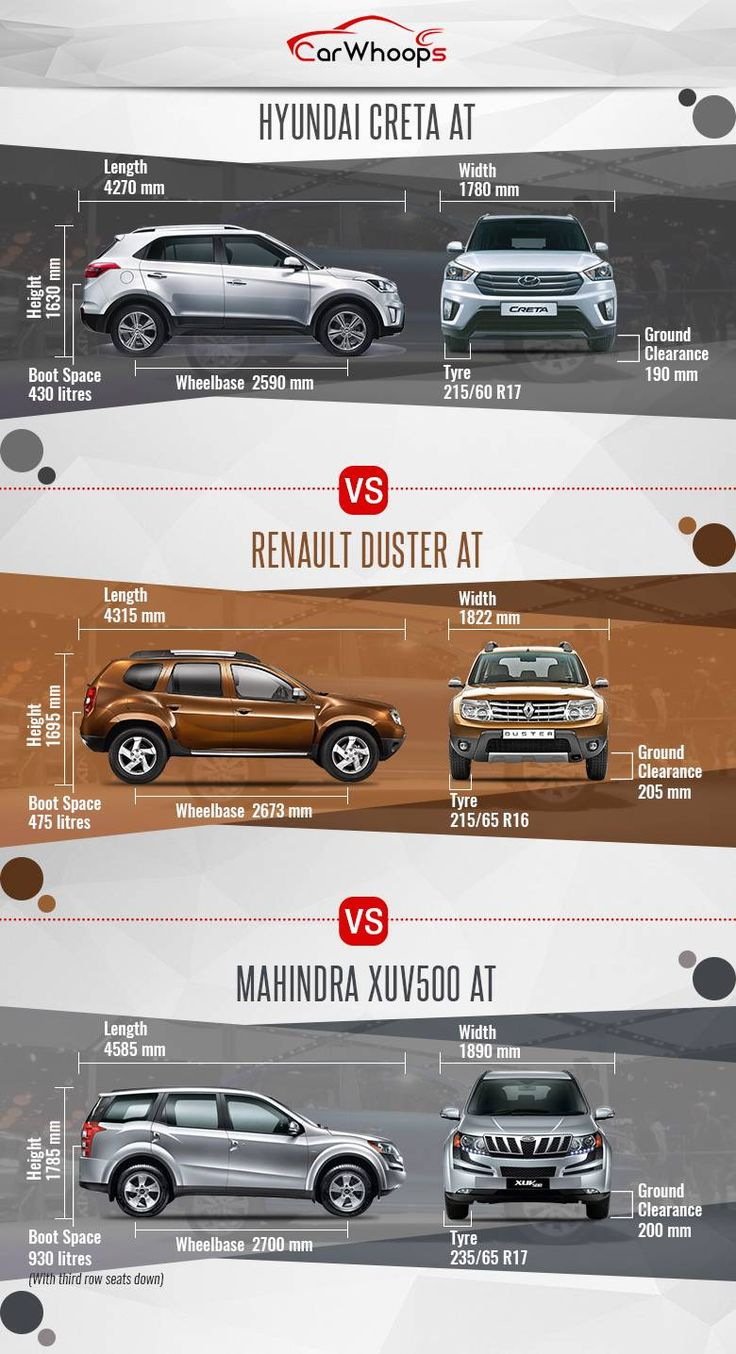 Comparo : Hyundai Creta AT vs Renault Duster AT vs Mahindra XUV500 AT