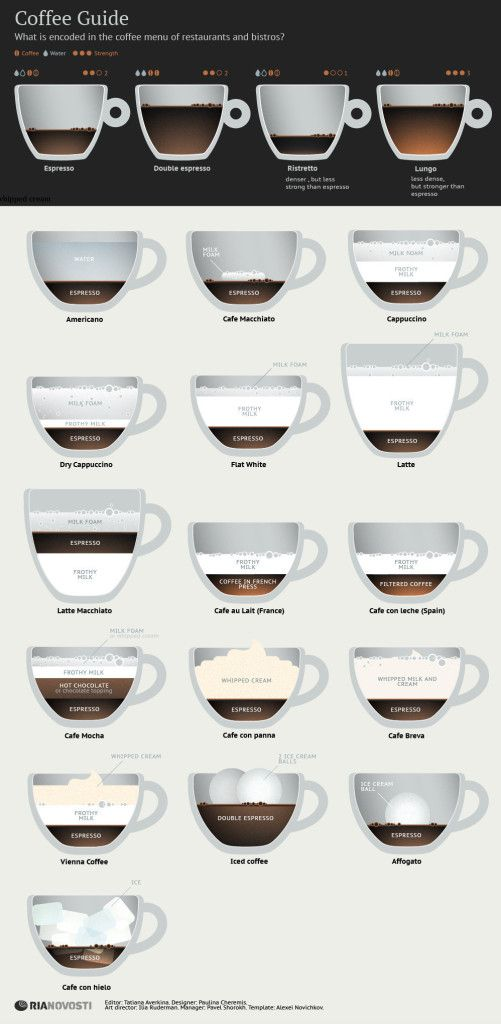 Coffee drinks infographic