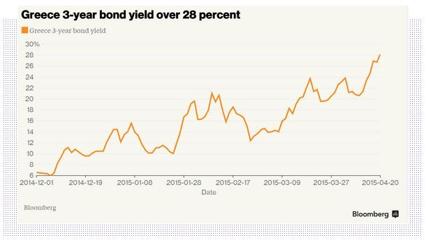 #Greece 3 year #bond yield over 28 percent