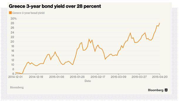 #Greece 3 year #bond yield over 28 percent