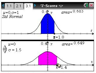 Statistics: Z-Scores - Students will identify the percent of area under any normal curve that is 1, 2, or 3 standard deviation units from the mean.