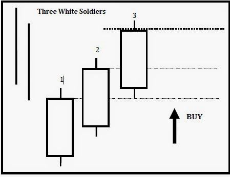 Download Indicators,Forex systems,Expert Advisors,Strategy trading for free.