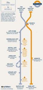 Mobile Web: Apps or websites?