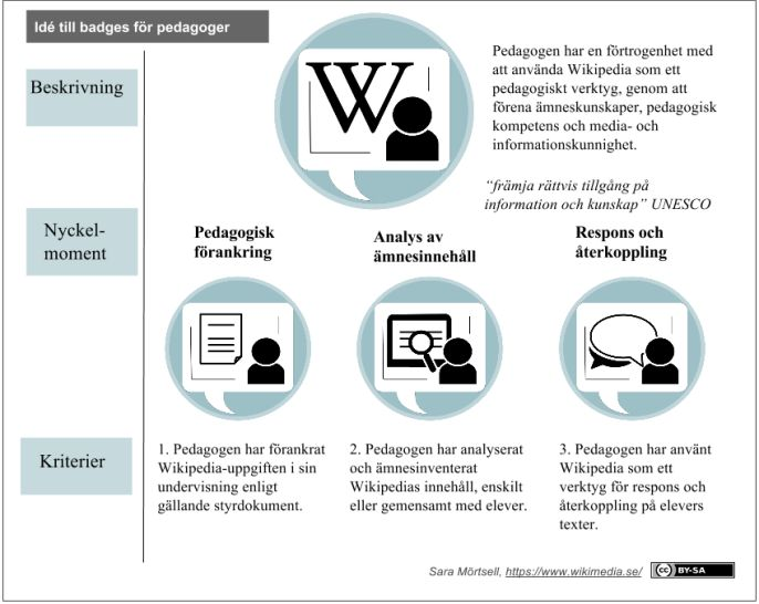 #WikipediaBadge för pedagoger https://wikimediasverige.wordpress.com/2014/08/29/ideer-om-open-badges-for-skolarbete-pa-wikipedia/