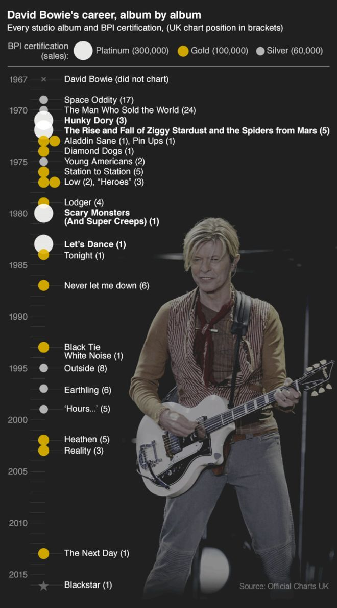 David Bowie's studio albums http://www.bbc.com/news/entertainment-arts-35284235