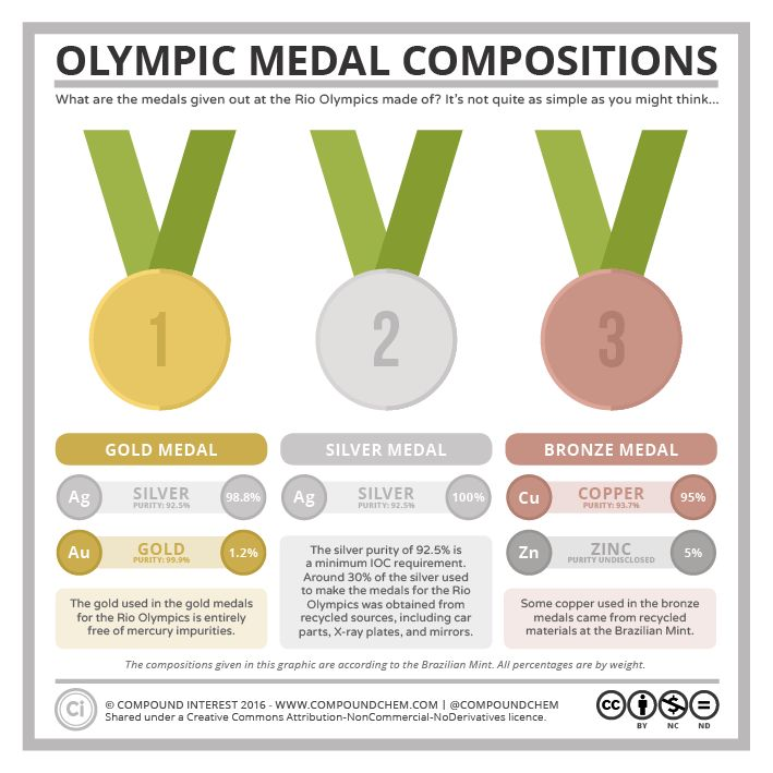 The Chemical Composition of the 2016 Rio Olympic Medals