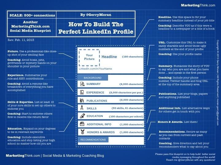 Social Branding: How To Create The Perfect LinkedIn Profile Blueprint
