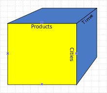An OLAP cube is an array of data understood in terms of its 0 or more dimensions. OLAP is an acronym for online analytical processing. OLAP is a computer-based technique for analyzing business data in the search for business intelligence.