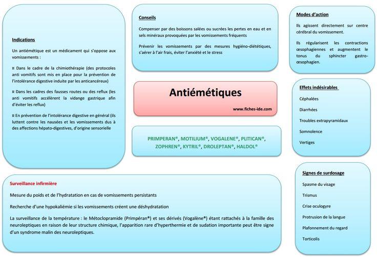 Antiemetiques