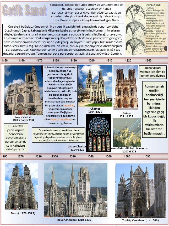 Okuma Atlası Sanat: Gotik Sanat