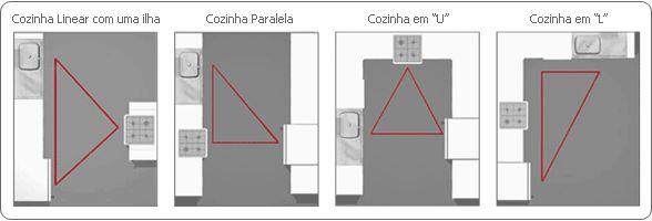 As imagens referenciam o famoso triângulo de trabalho geladeira-pia-fogão. A ideia é sempre levar em conta que todo o funcionamento da cozinha está baseado no uso da pia, e deve-se planejar a disposição dos móveis e eletrodomésticos de forma a minimizar a distância a ser percorrida entre os vértices do triângulo (geladeira, pia e fogão).
