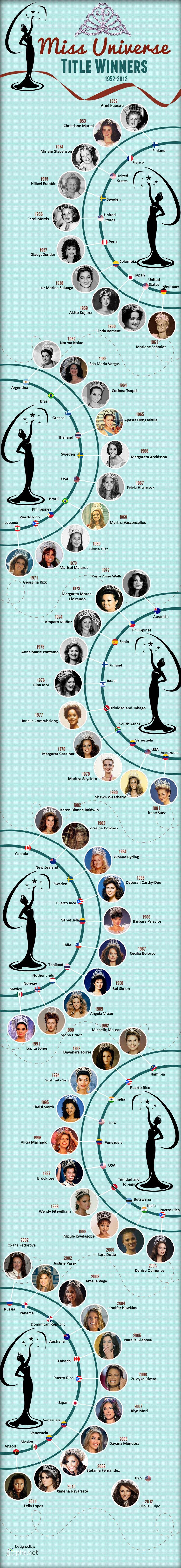 Miss Universe Title Winners 1952 - 2012 (Infographic)