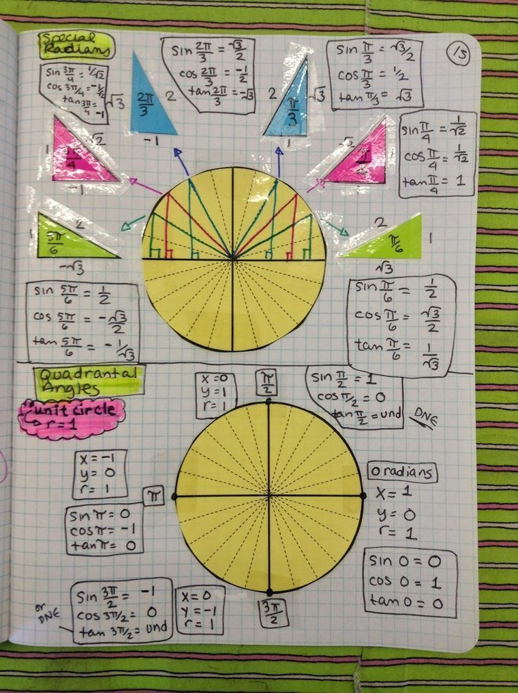 Best 25+ Unit circle radians ideas on Pinterest Calculus, Trig - unit circle chart
