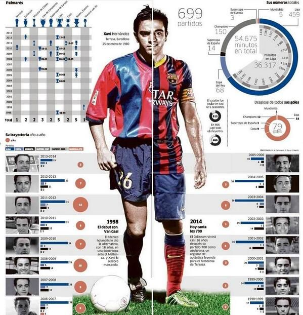 Infographic Ideas infographic soccer : 1000+ images about Football Infographic on Pinterest | Bayern ...