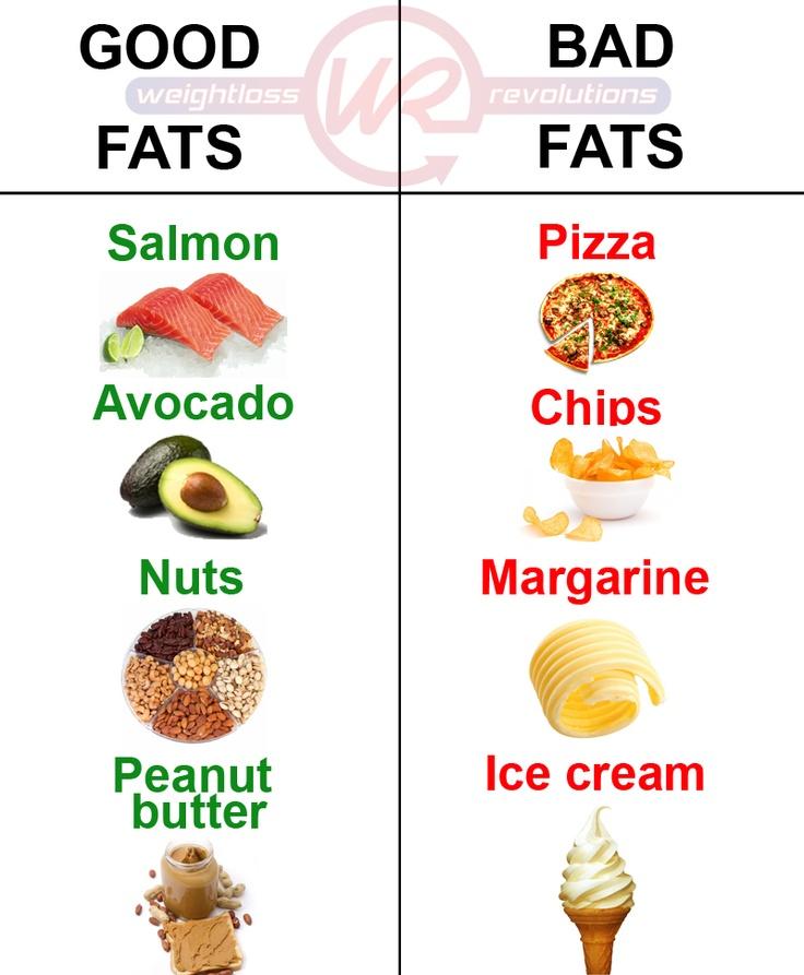 Good and bad fats!