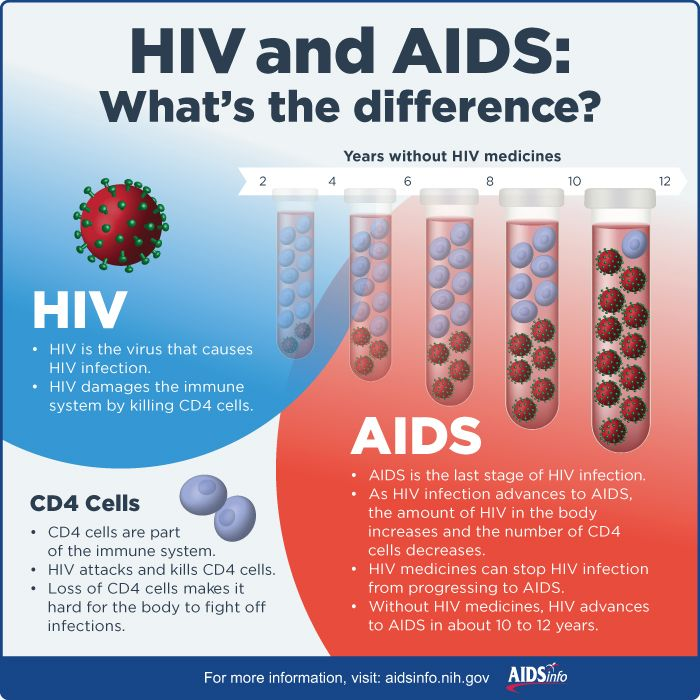AIDSinfo infographics make HIV-related concepts easy to understand.