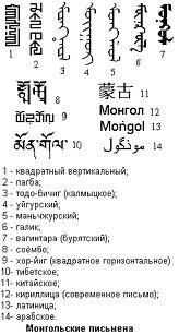 the word Mongol is written in all writing systems which Mongols have created
