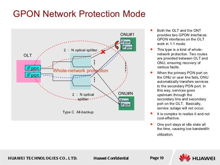 Gpon Fundamentals Fundamental Networking Protection