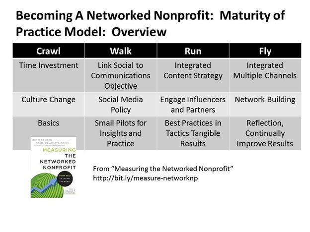 50 best the networked nonprofit social media org structure crawl walk run fly from beth kanter socialmedia nonprofit ccuart Image collections