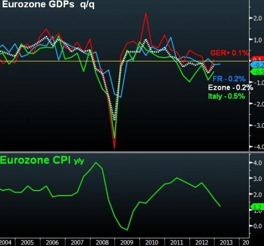 #Germany Escapes Recession. Just! #zew