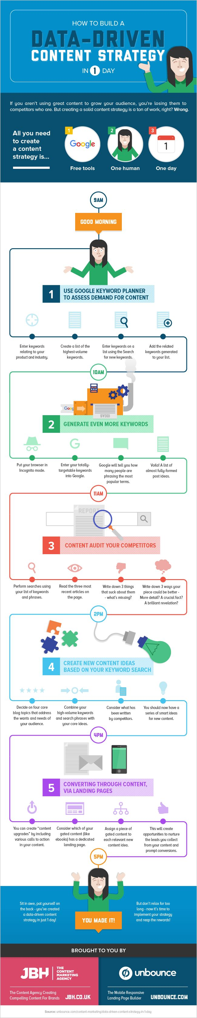 Create a Data-Driven Content Strategy in 1 Day [INFOGRAPHIC] http://unbounce.stfi.re/content-marketing/create-a-data-driven-content-strategy-in-1-day-infographic/?sf=jvbkdnk