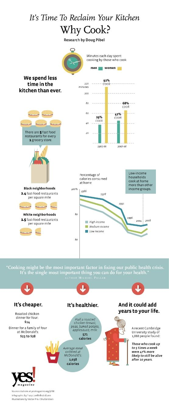 """""""Cooking might be the most important factor in fixing our public health crisis. It's the single most important thing [we] can do for [our] health."""" —Michael Pollan """"It's Time to Reclaim [Our] Kitchen: Why Cook? [INFOGRAPHIC] Research by Doug Pibel"""""""