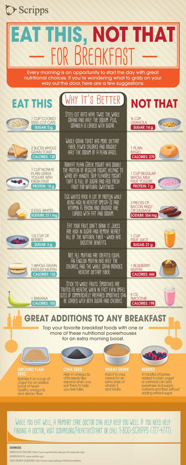 Make simple, healthy swaps so that breakfast energizes you and doesn't make you feel sluggish. | Here's How To Actually Eat Healthy For Breakfast