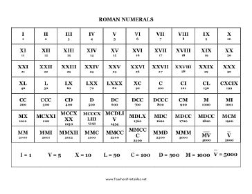 Worksheets Roman Numbers 1-10000 Pdf 17 best ideas about roman numerals chart on pinterest a variety of numbers between 1 and 5000 are listed this free printable chart